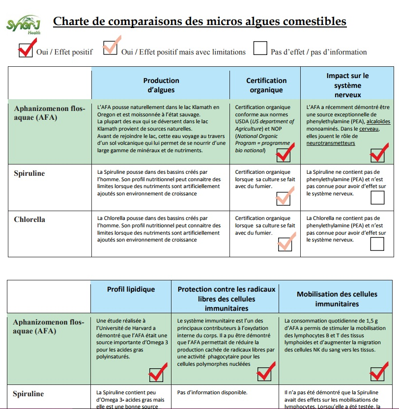 Algue etude comparative