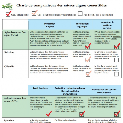 Etude comparative
